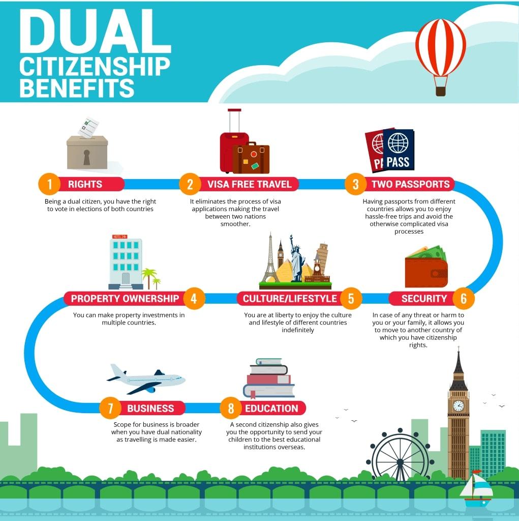 Beneficios De Doble Pasaporte Nacionalidad Ciudadanía